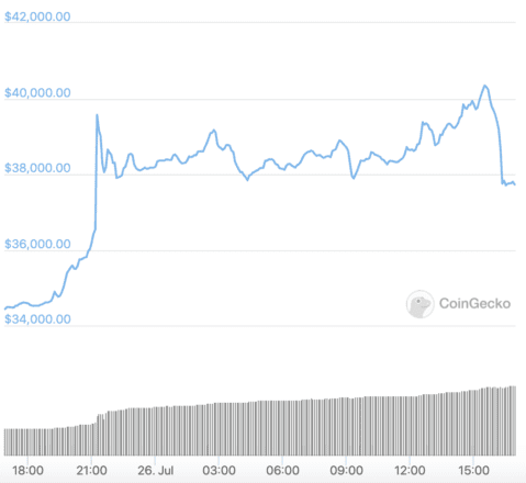 Bitcoin price in the last 24 hours. Source: CoinGecko.
