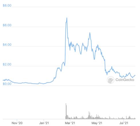 DODO price over the last year. Source: CoinGecko.