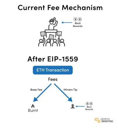 EIP-1559 ethereum de inflación