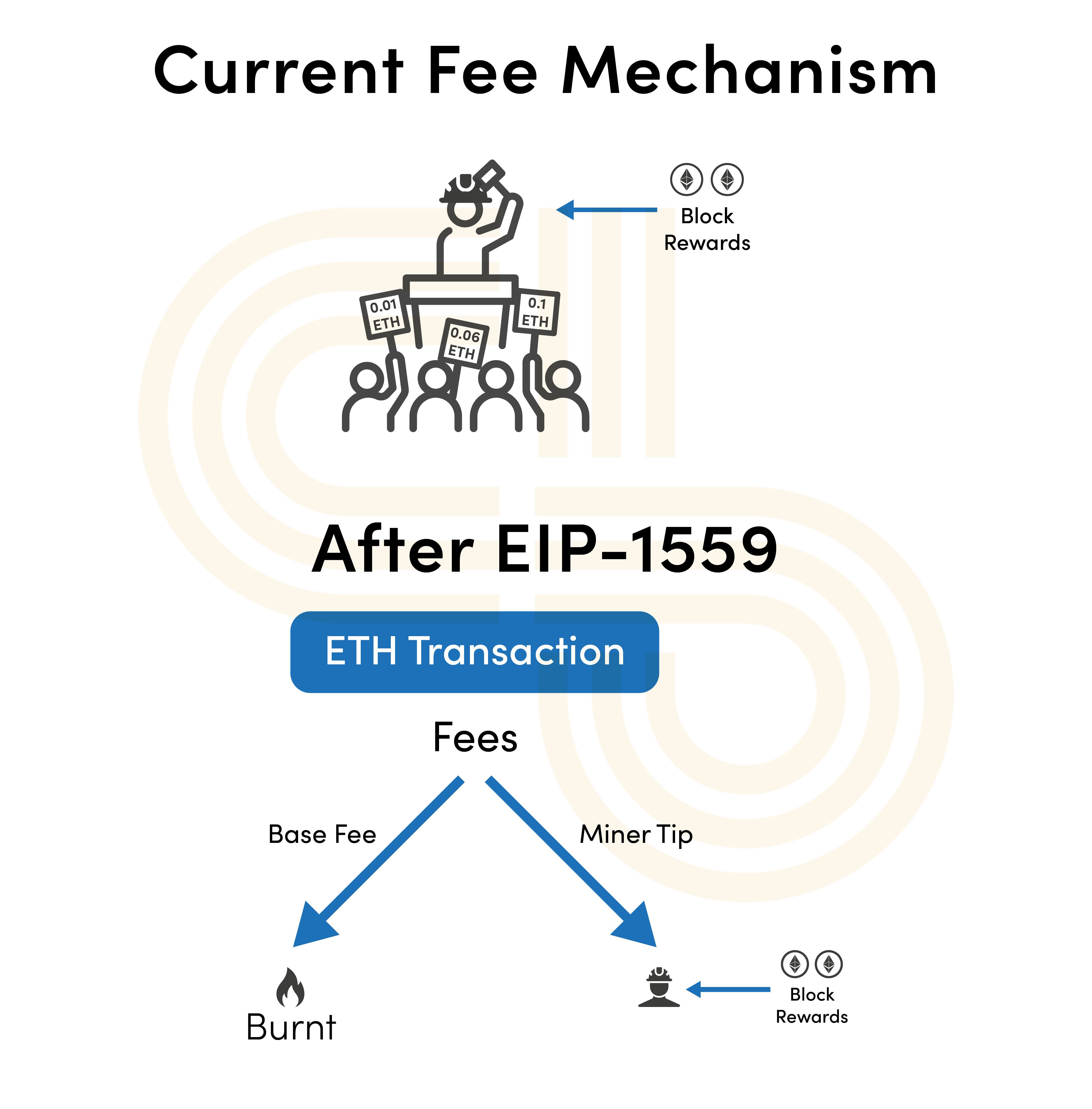 What is EIP-1559? Ethereum's Price Burning Proposal Outlined