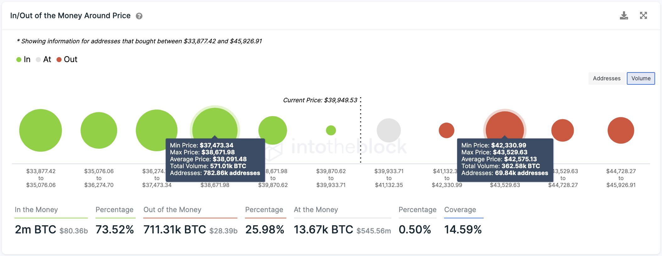 Bitcoin IOMAP