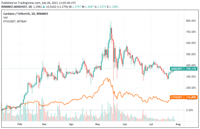 Ethereum and Cardano Price graph