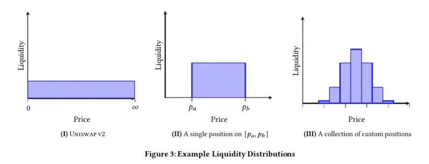 Visualization of the concentrated liquidity feature from the Uniswap v3 whitepaper.