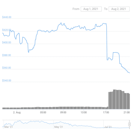 Alchemix Price chart