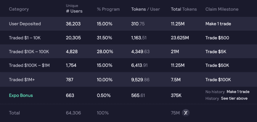 Lifetime users of dYdX and their potential rewards. Source: dYdX.