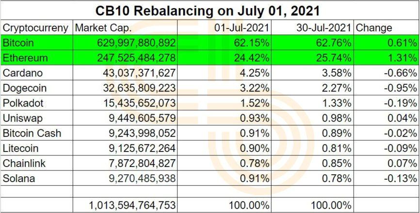 cb10 reequilibrio