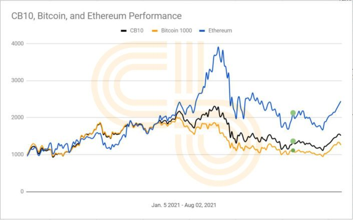 cb10, bitcoin, tabla anual de ethereum