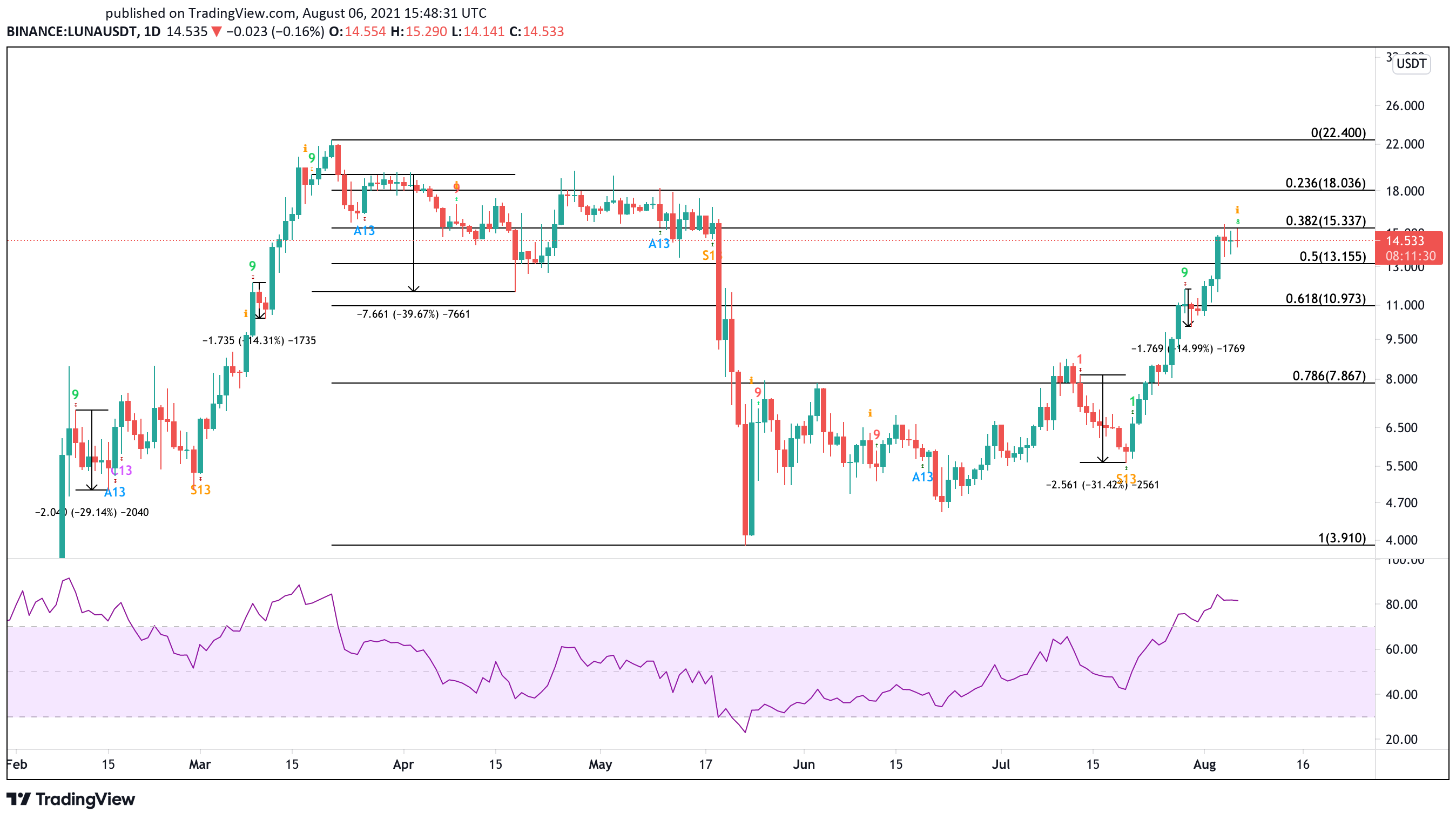 Terra LUNA US dollar price chart