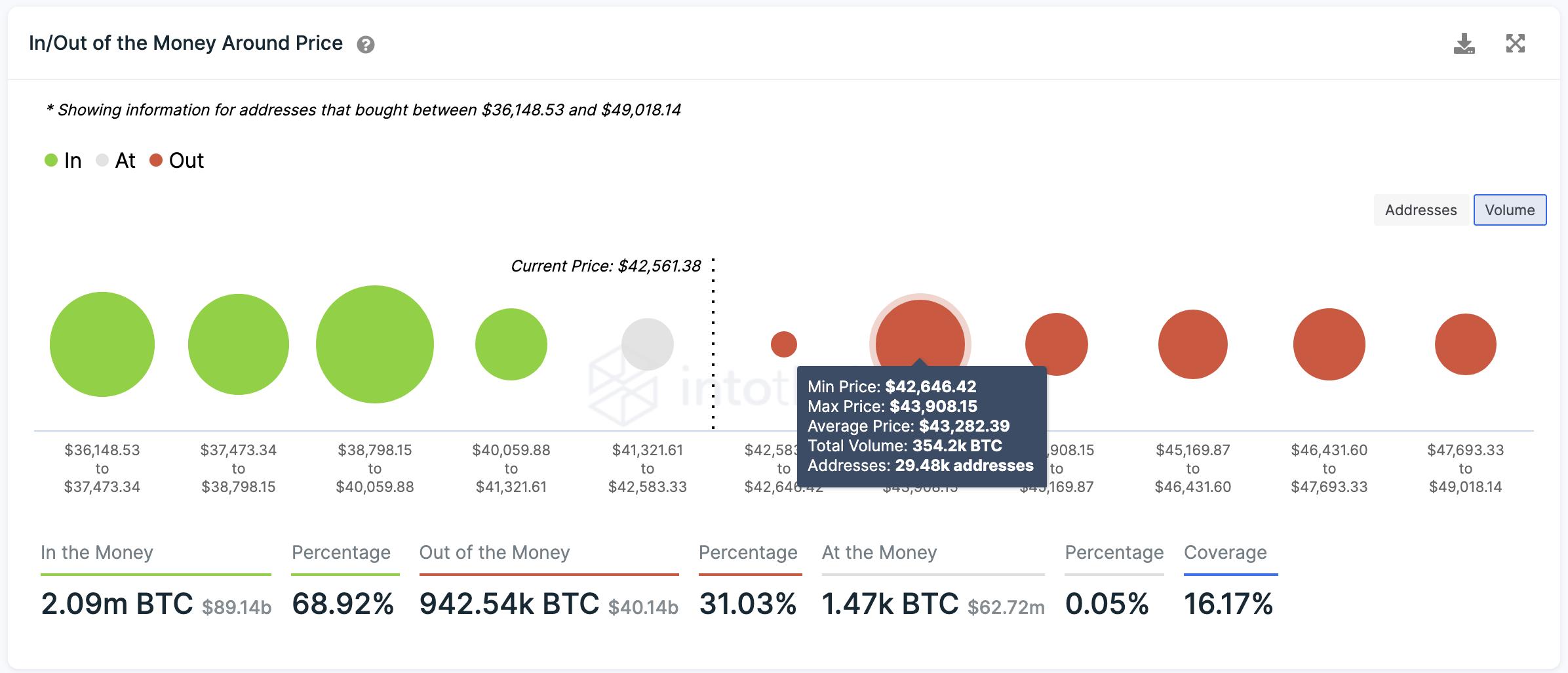 Historial de transacciones de Bitcoin
