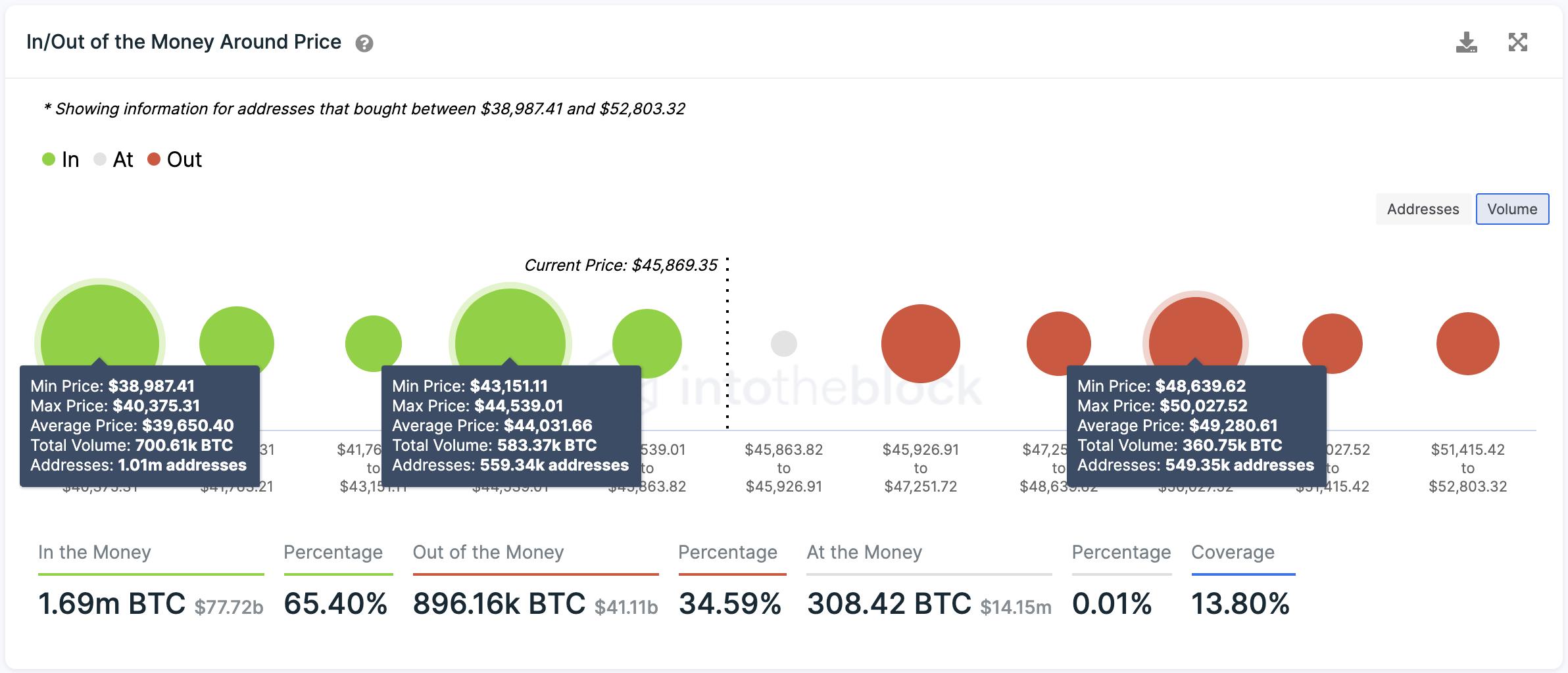 Bitcoin Targets $50,000 Nonetheless Profit-Taking Looks Coming near near