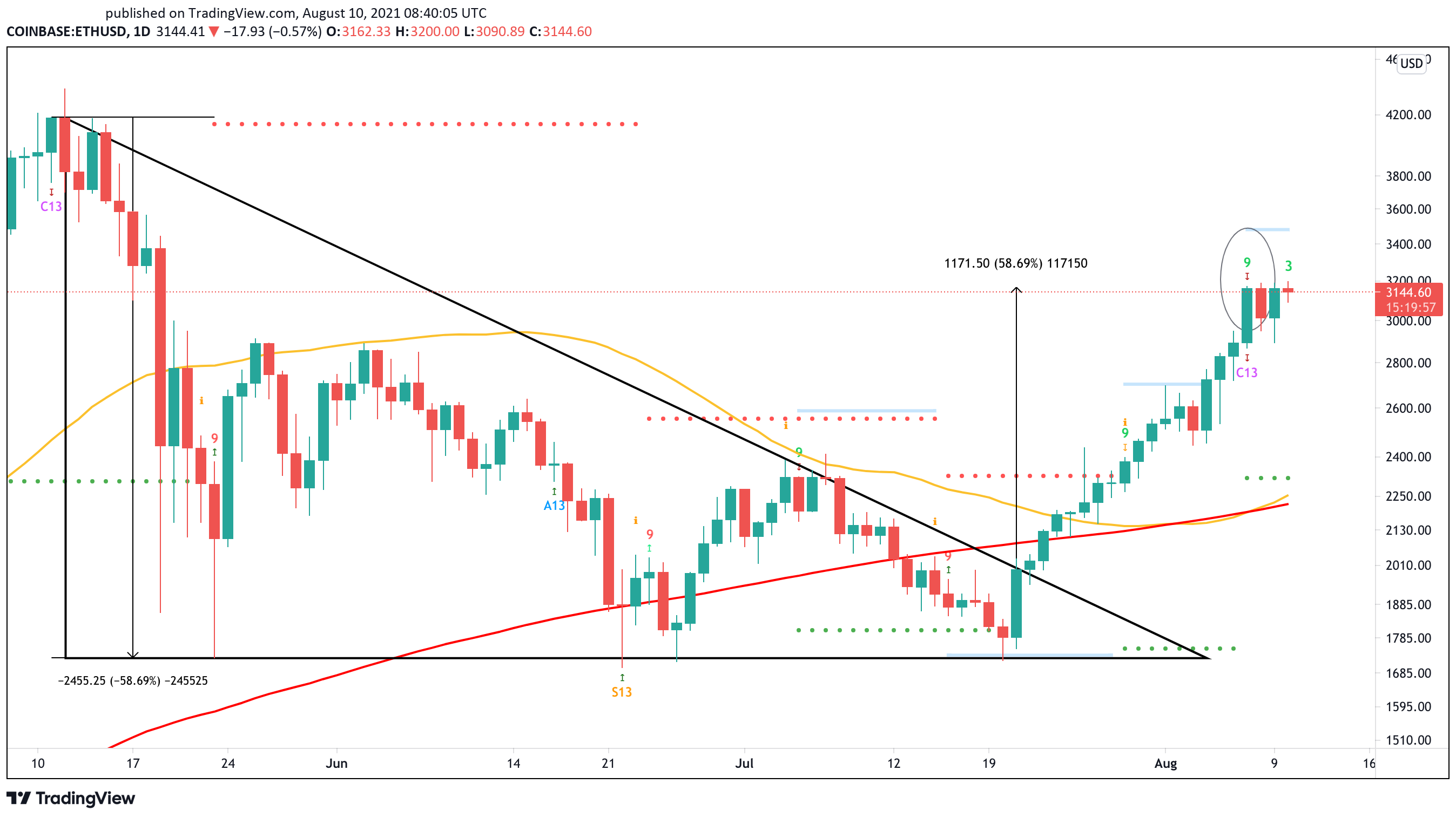 Ethereum Exhibits Red Flags Following 60% Rally