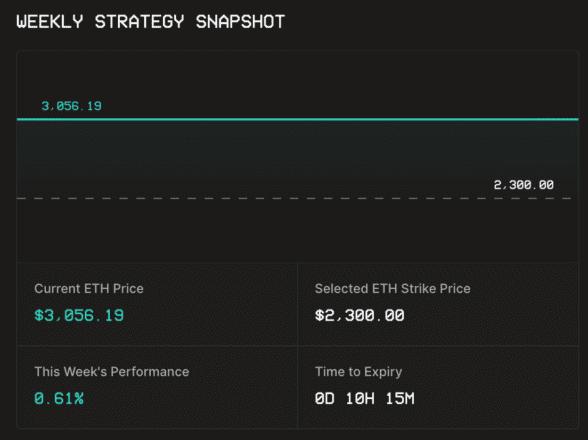 USDC 金库本周的表现。 ETH 的价格远高于期权的执行价格(2,300 美元),因此用户获得了 0.6% 的利润。
