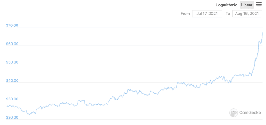 SOL price over the last 30 days. Source: CoinGecko.