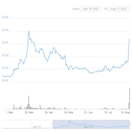 Audius token chart