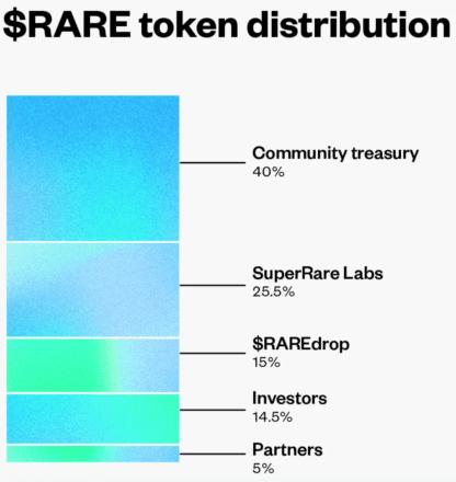 RARE token distribution. Source: SuperRare.