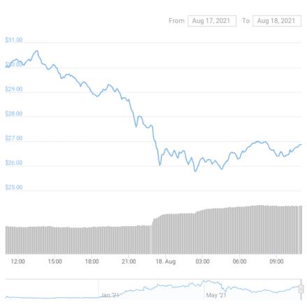 Uniswap chart