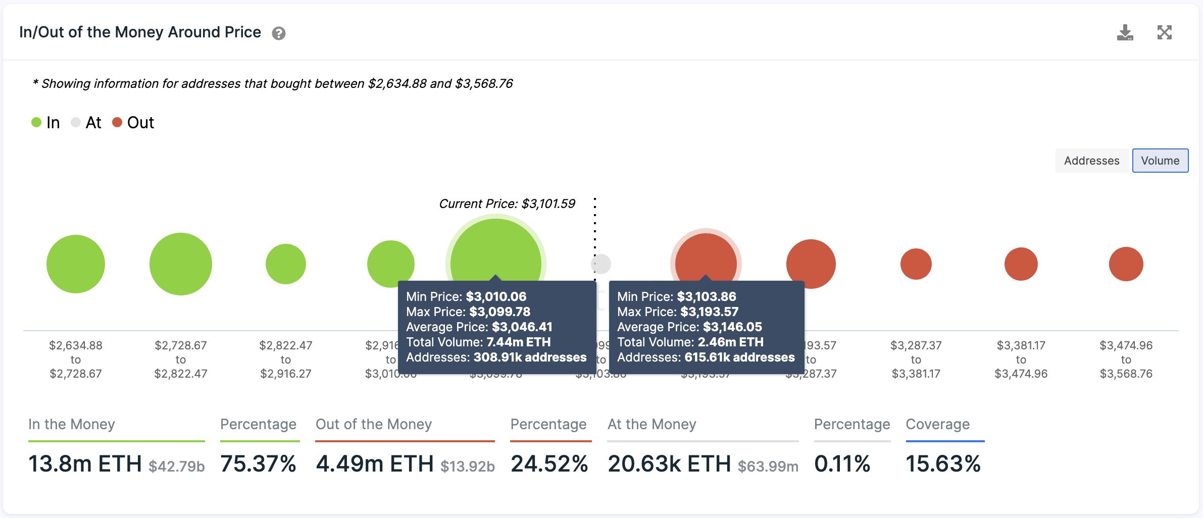 Historial de transacciones de Ethereum