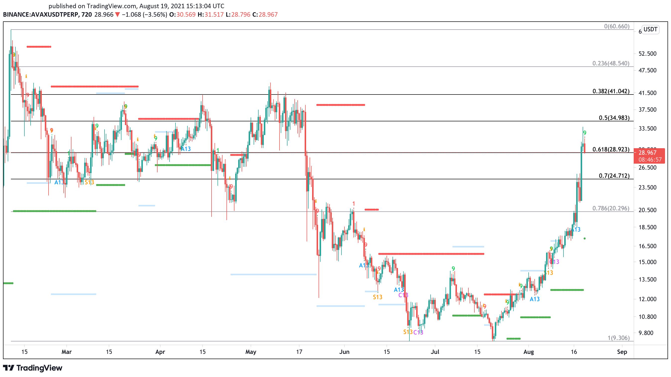Avalanche US dollar price chart