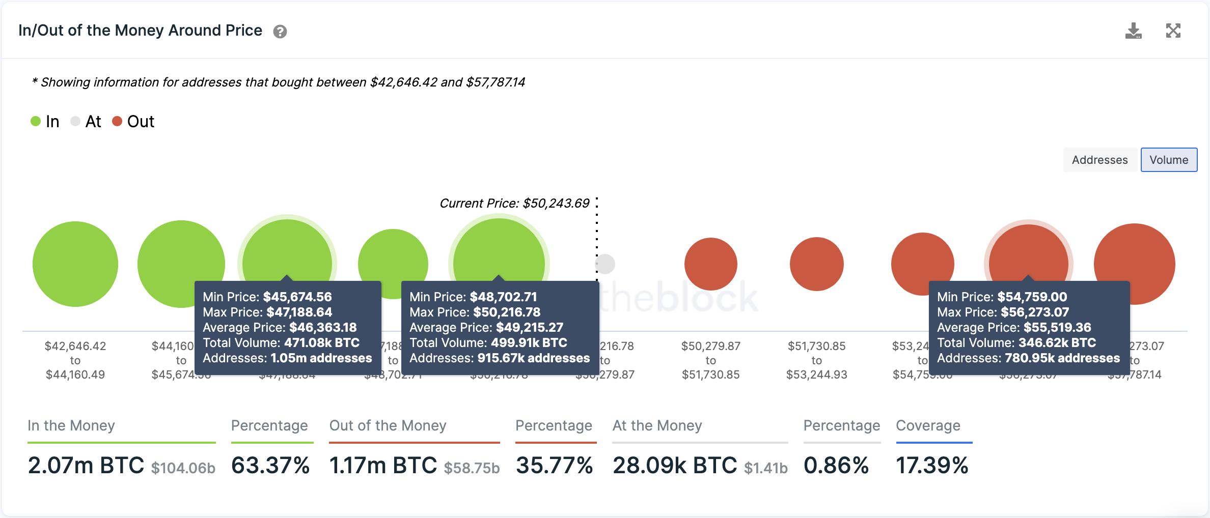 Bitcoin Transaction History