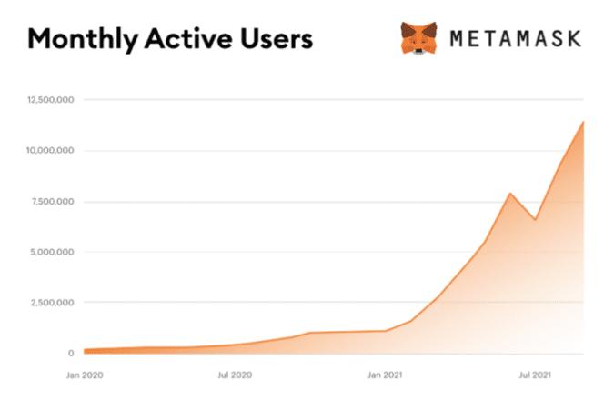 MetaMask Growth