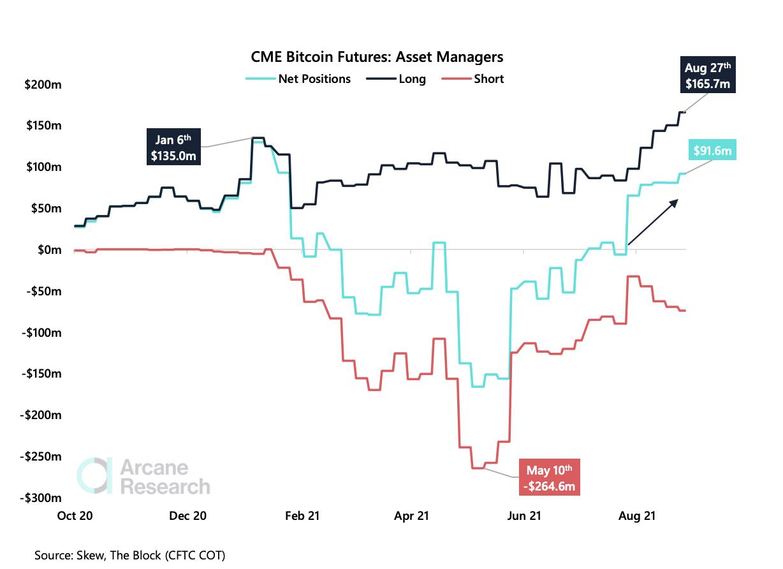 CMR Bitcoin Futures
