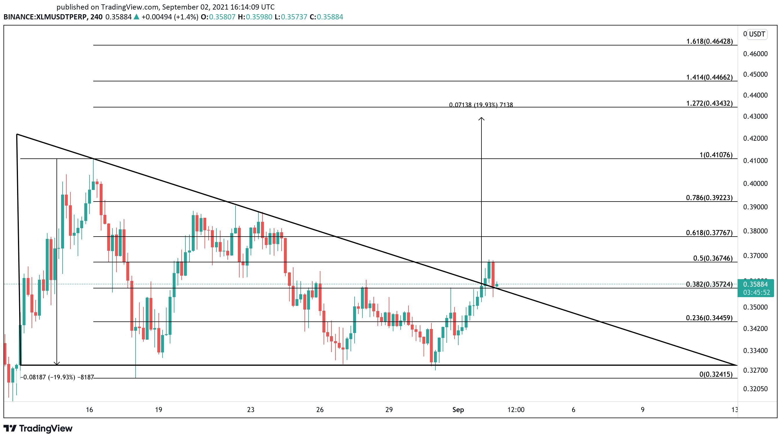 Stellar XLM US dollar price chart