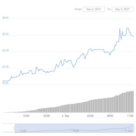 Loot price chart