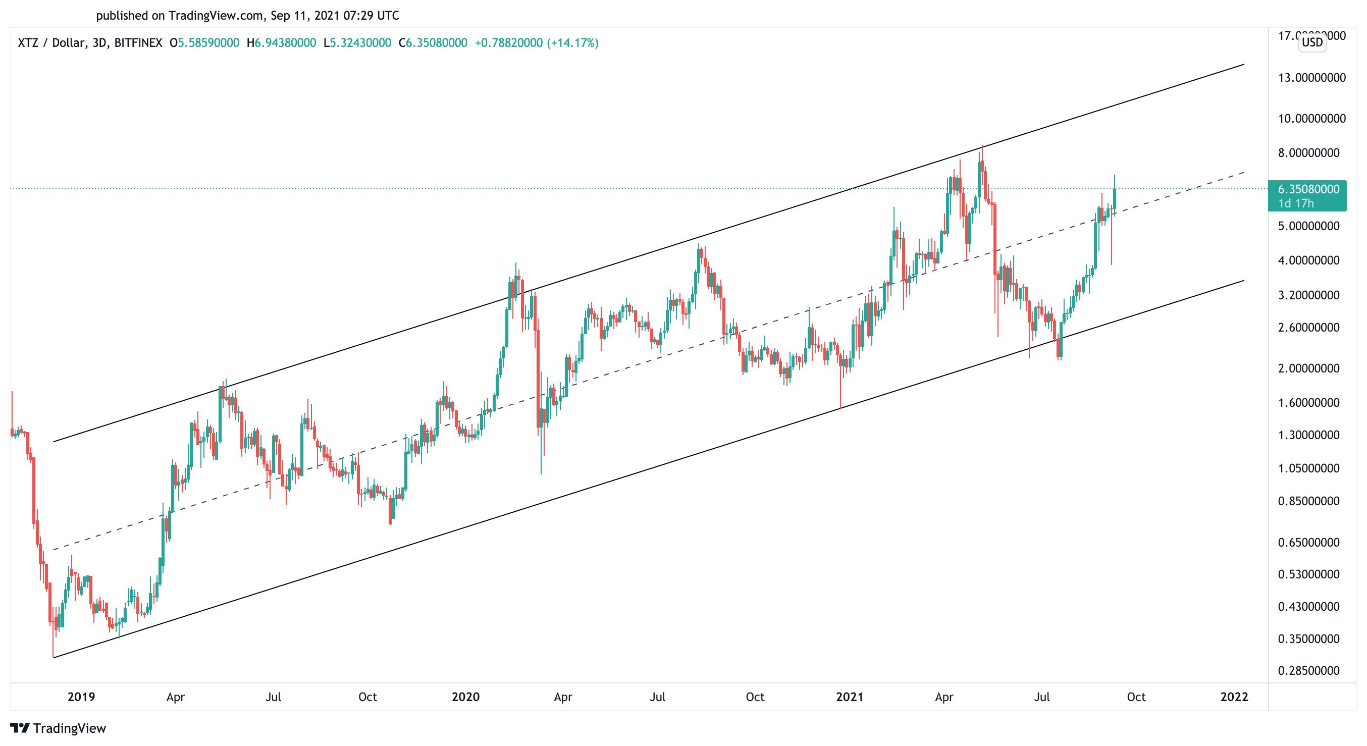 Tezos US dollar price chart