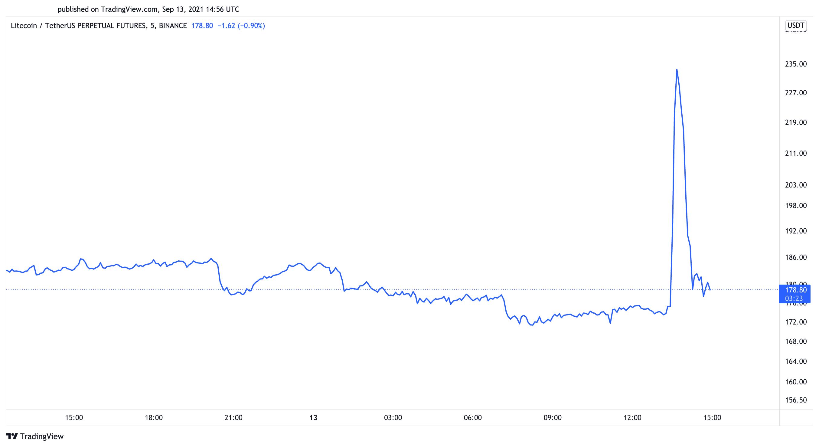 Litecoin US dollar price chart
