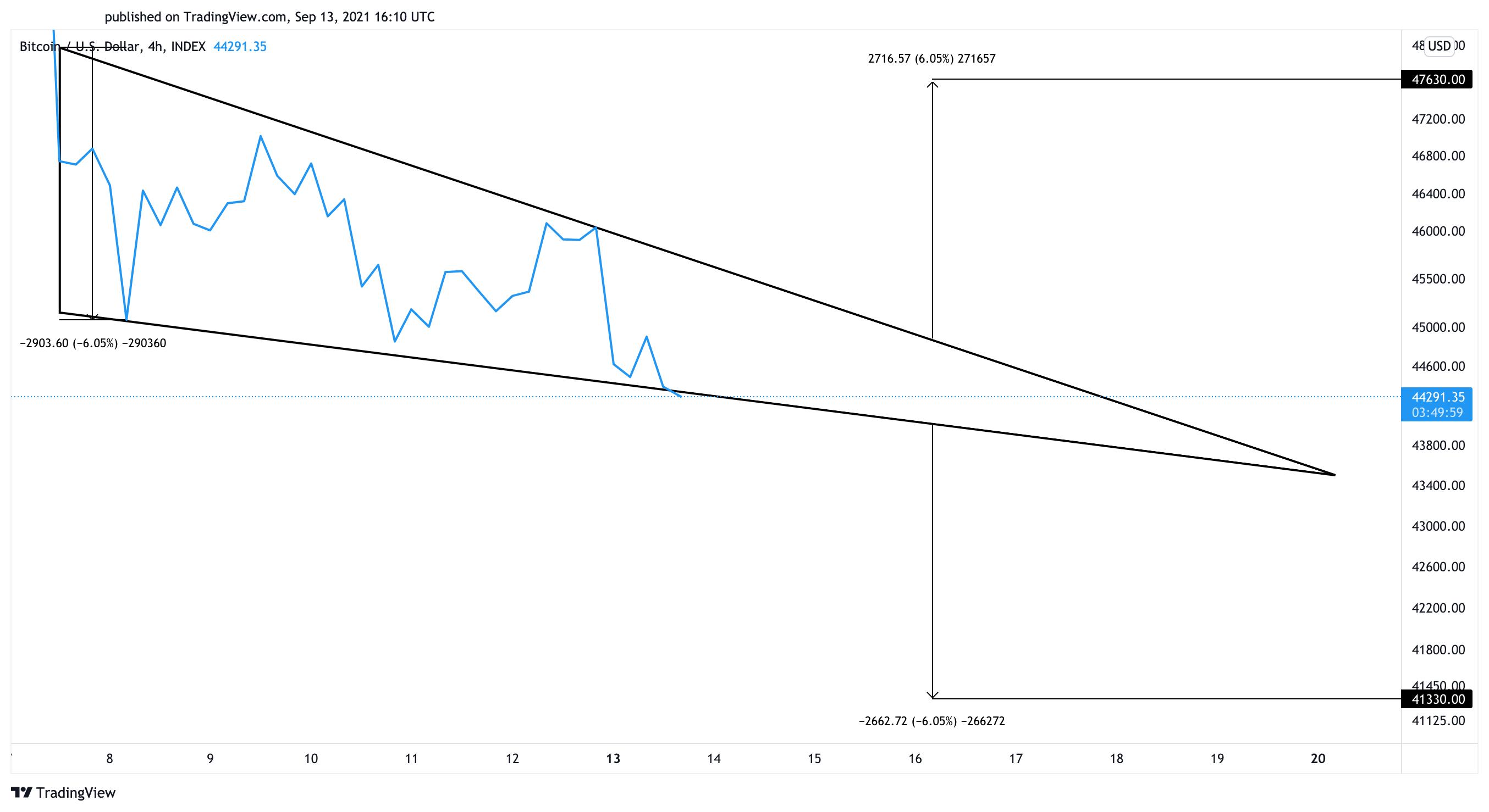 Gráfico de precios de Bitcoin en dólares estadounidenses