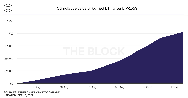 Ethereum Burned Fees
