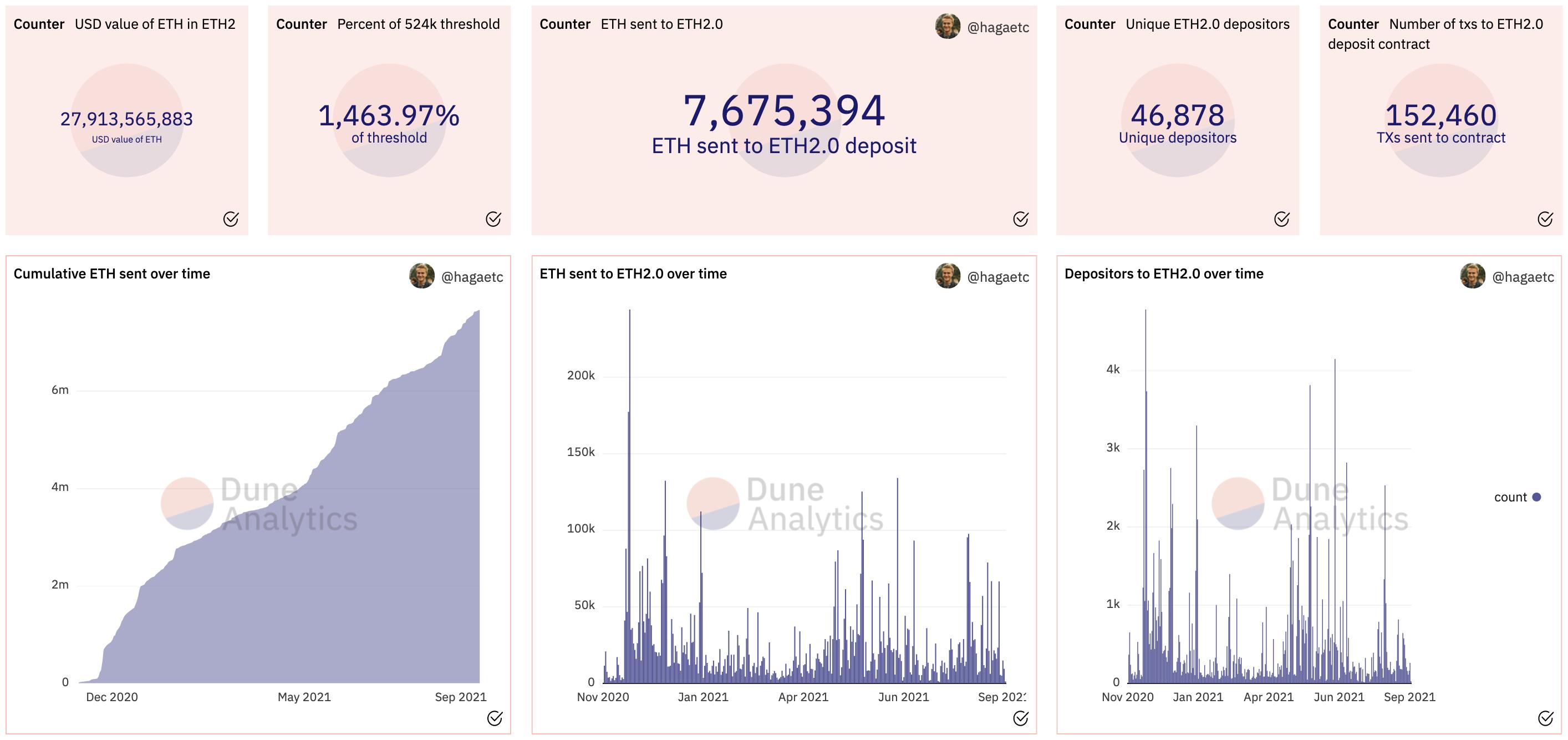 Ethereum 2.0 Deposit Contract