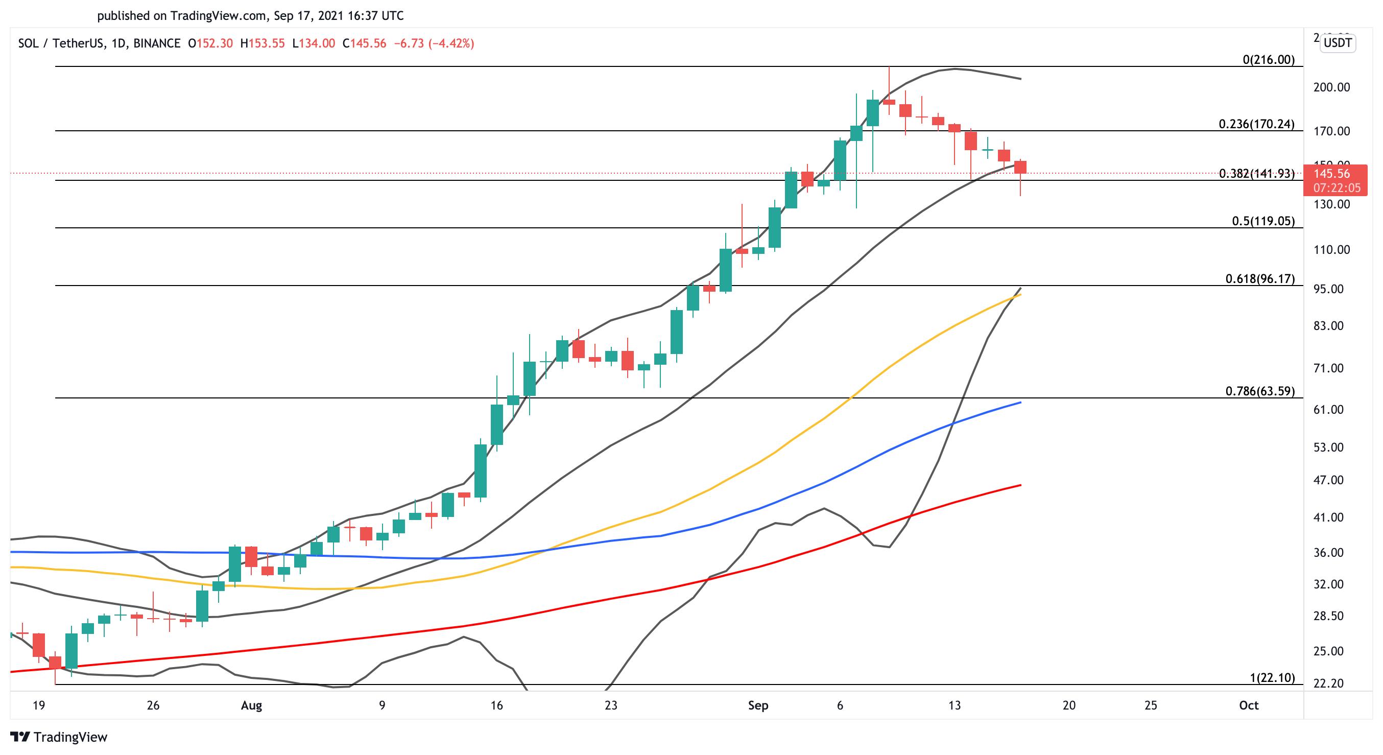 Solana US dollar price chart