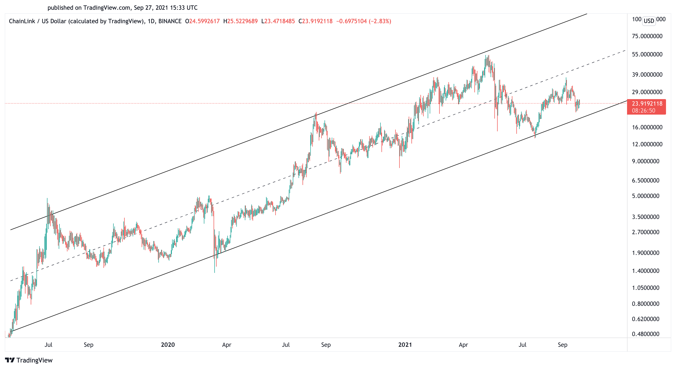 Chainlink US dollar price chart