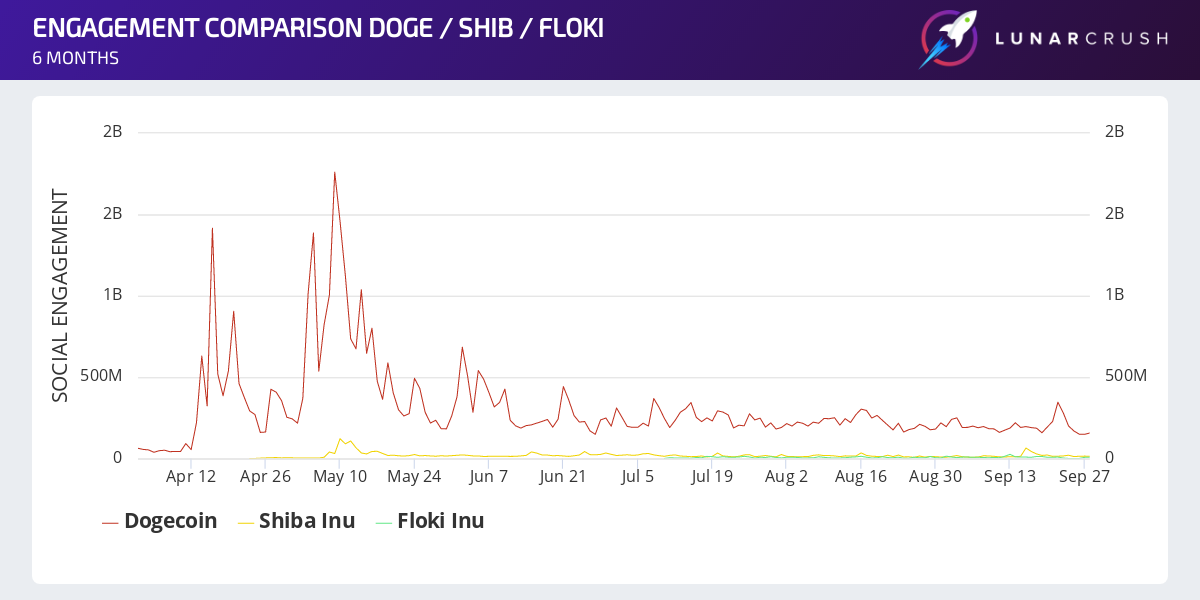 Dogecoin and Shiba Inu Social Engagement