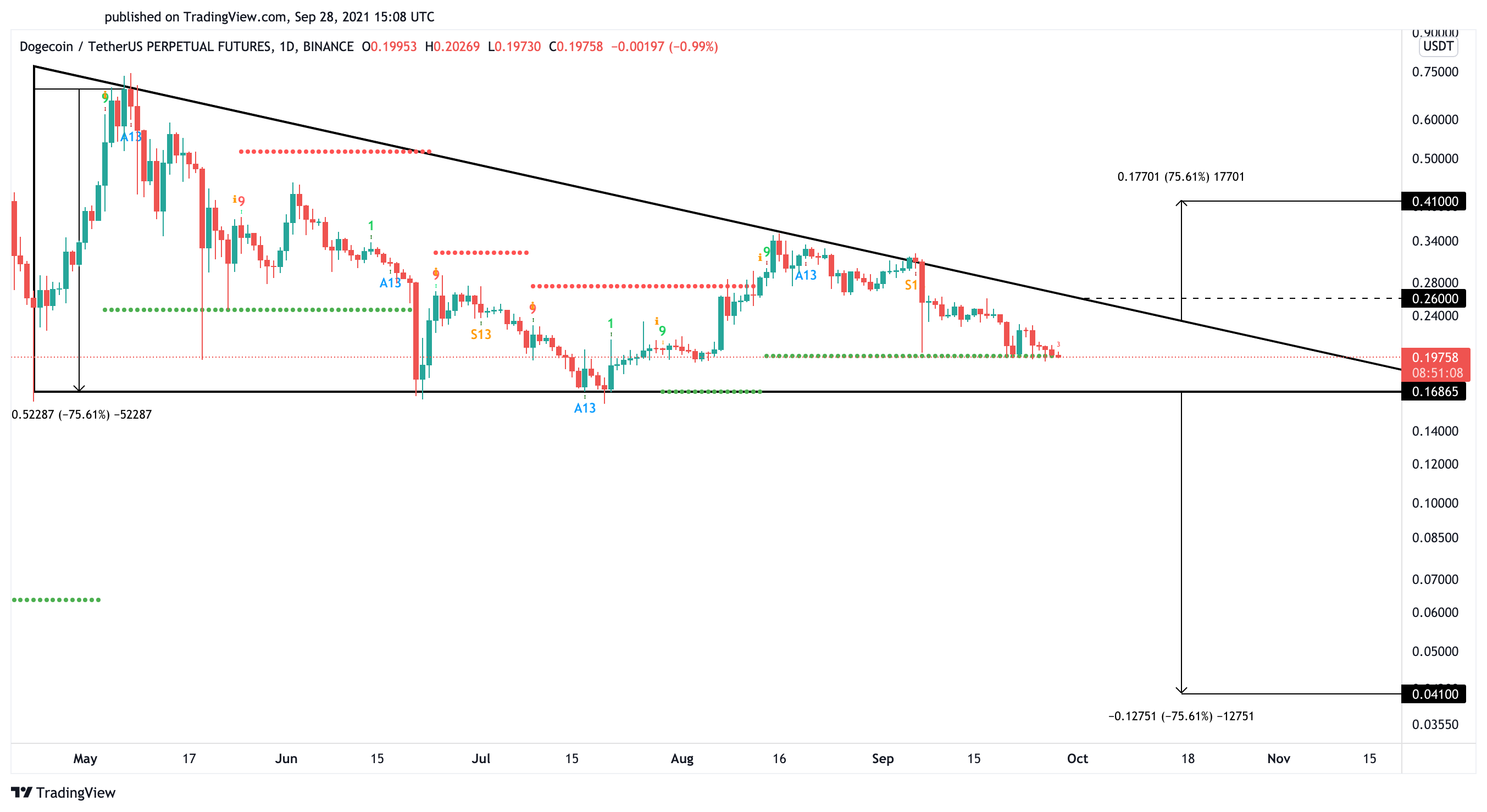 Dogecoin US dollar price chart
