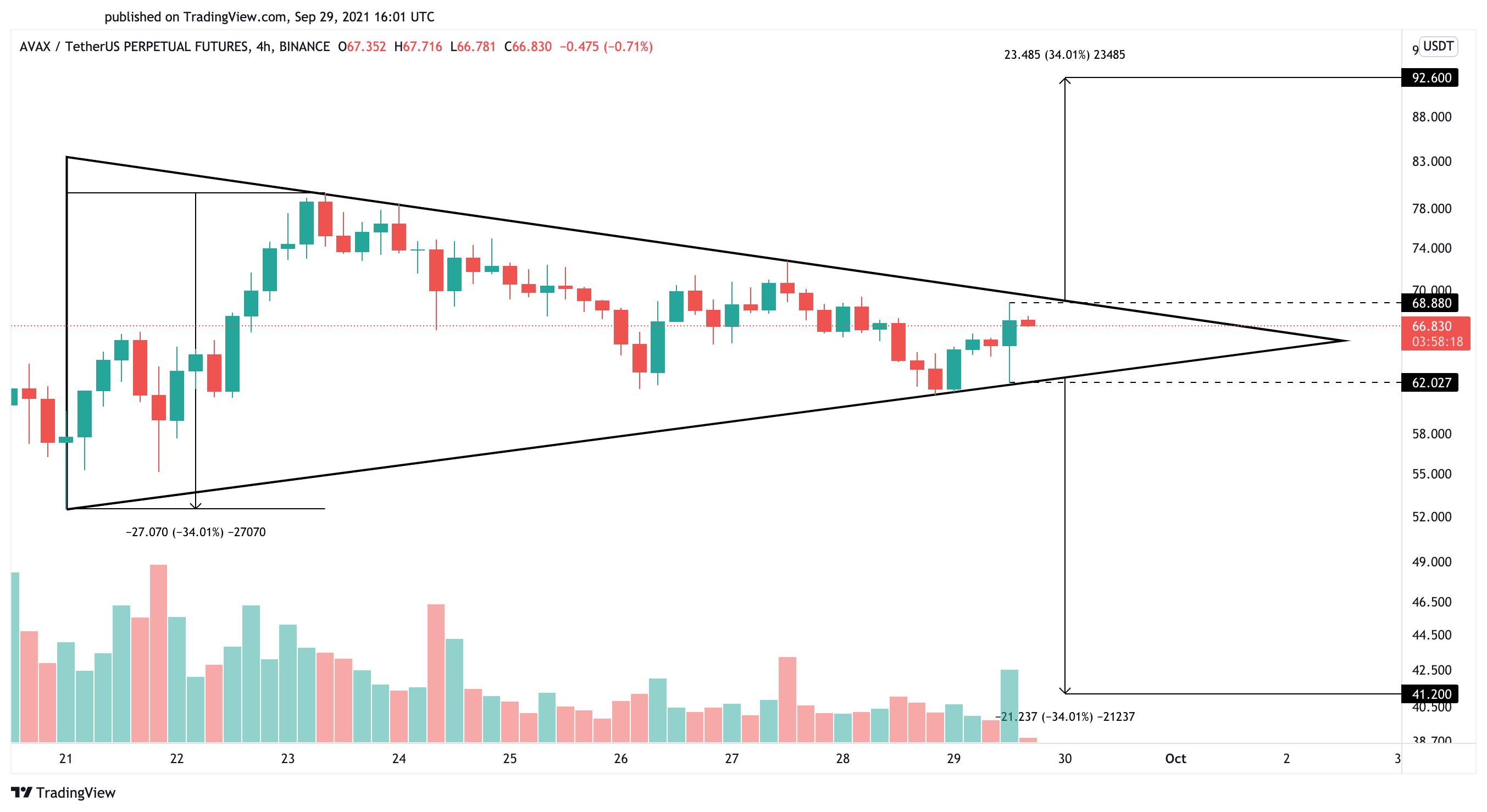 Avalanche AVAX Us dollar price chart