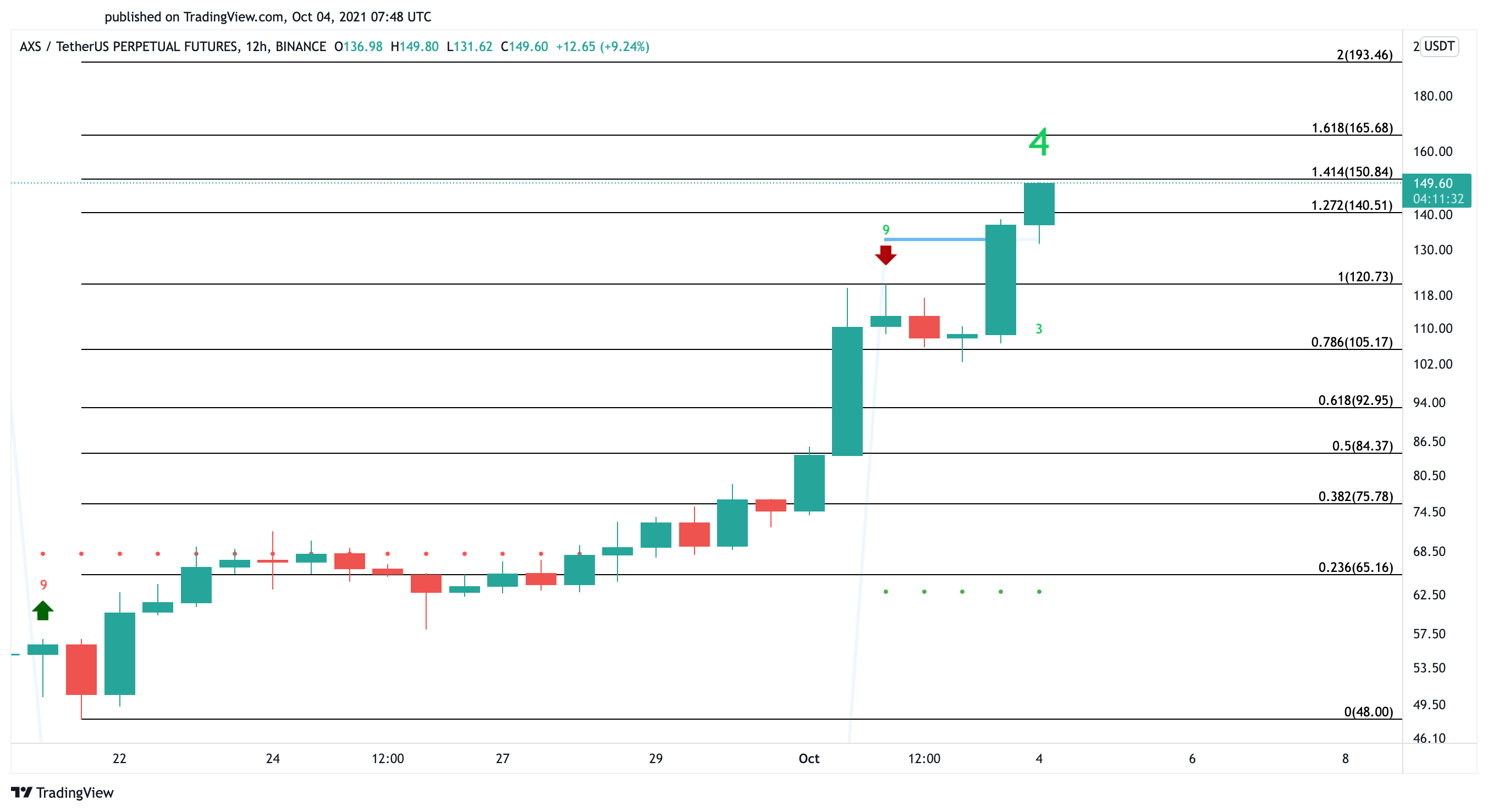 Axie Infinity US dollar price chart