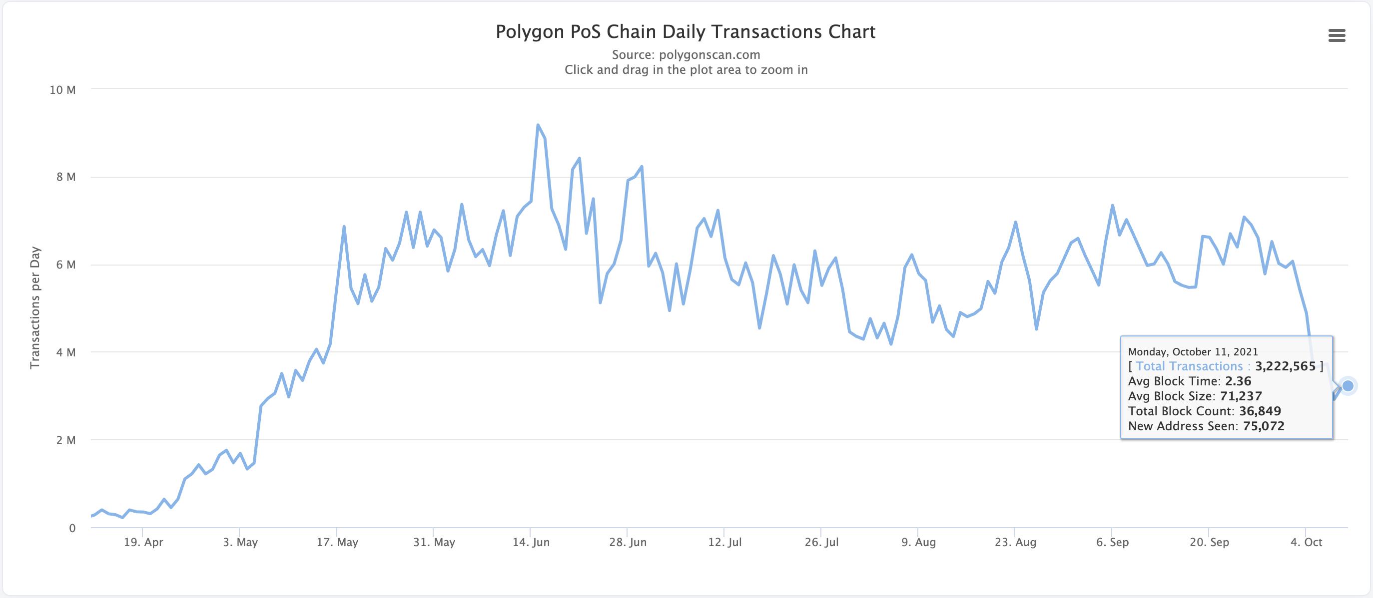 Polygon MATIC transactions