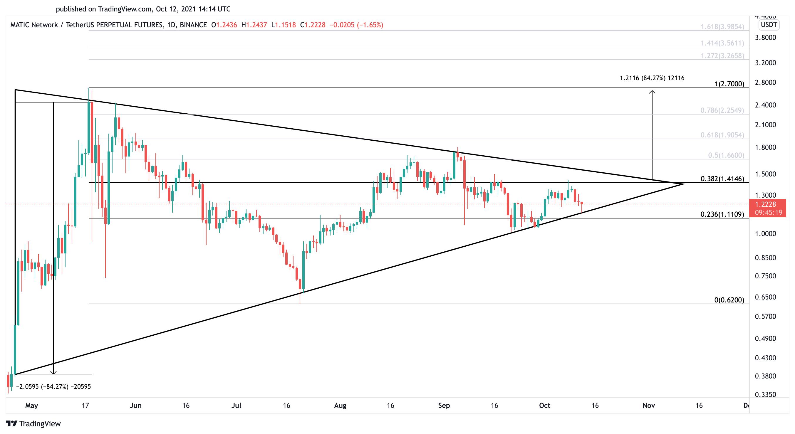 Polygon MATIC Us dollar price chart