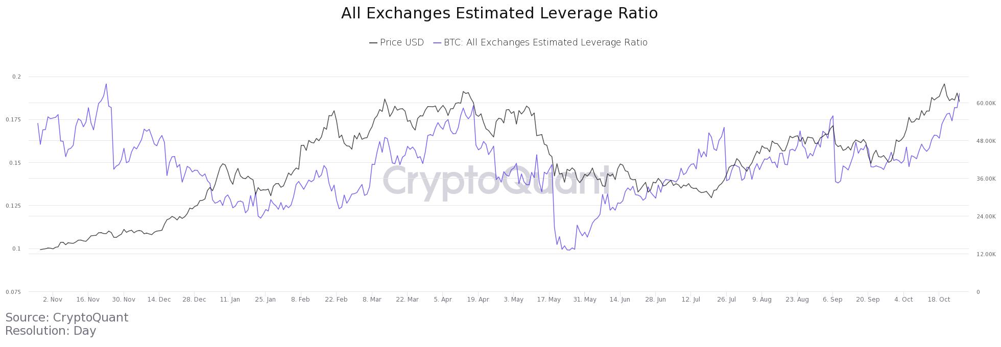 crypto exchange leverage ratio
